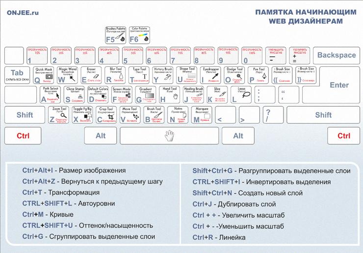 Горячие клавиши в фотошопе