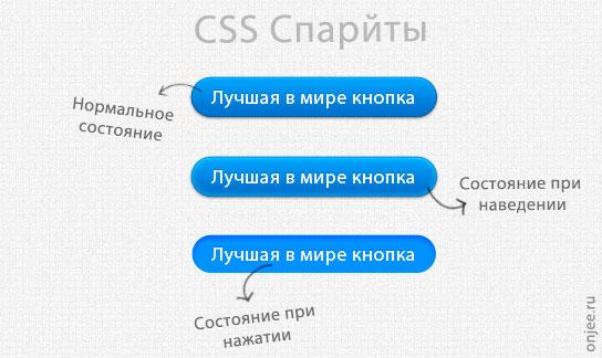 Что такое CSS спрайты